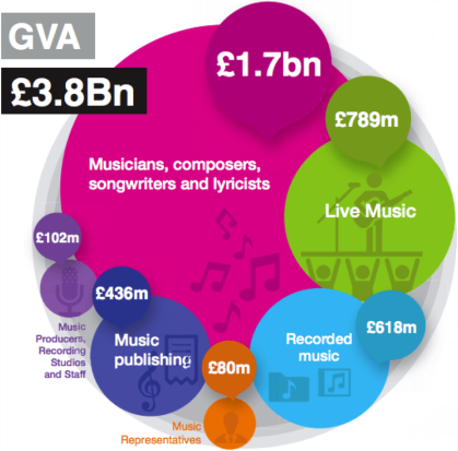 UK MUSIC - Measuring Music September 2014